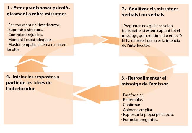 Imatge de les quatre fases de l'escolta activa