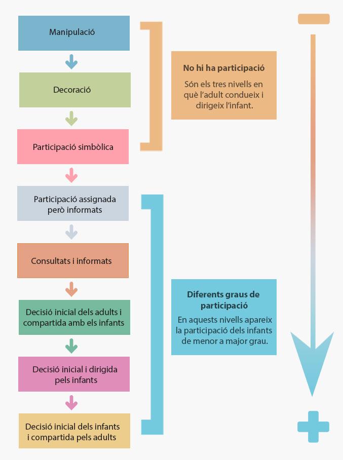 Escala dels diferents nivells de participació dels infants